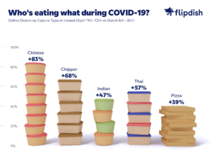 Online orders surge for several cuisine types - Ireland graph