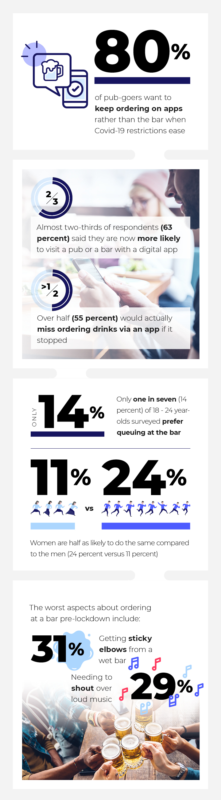 Flipdish Pubs Infographic